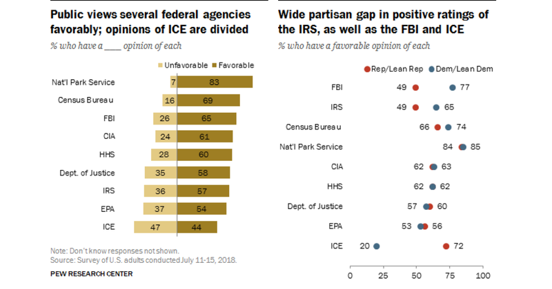 law_enforcement_poll Republicans now like the FBI less than they like the EPA