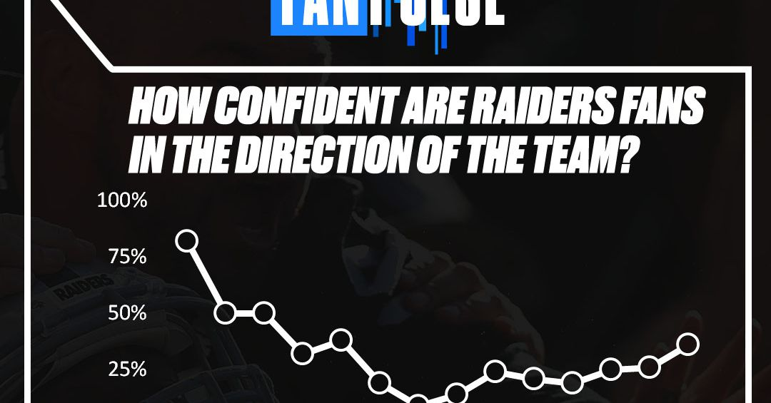 Numbers reveal Raider Nation more confident in loss to Chiefs than win over bad team