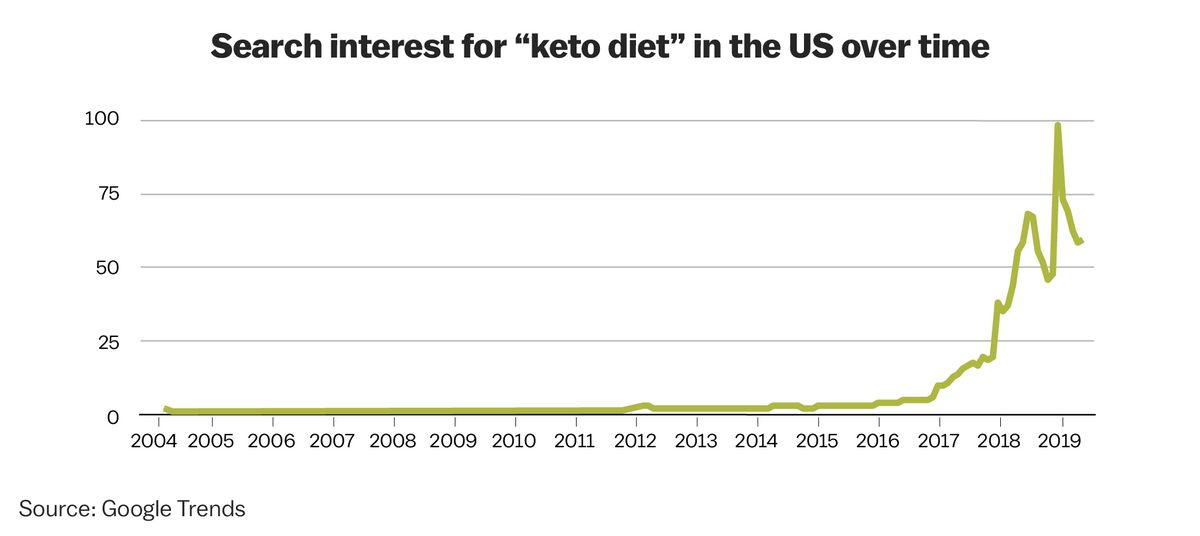 increasing interest of ketogenic diet