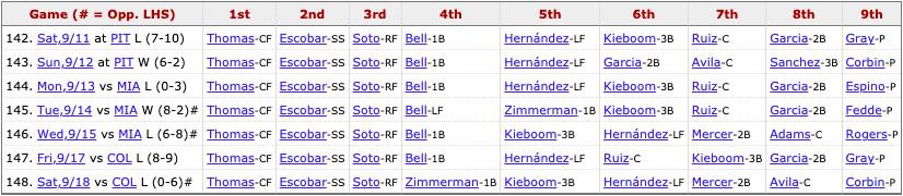Nationals most recent lineup: Thomas (CF), Escobar (SS), Soto (RF), Zimmerman (1B), Kieboom (3B), Hernandez (LF), Mercer (2B), Avila (C), Pitcher's spot.