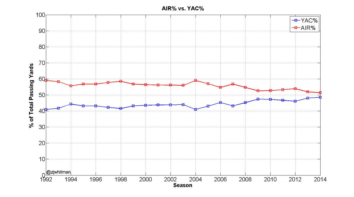 ayy percents