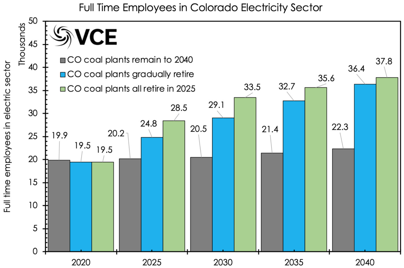 Colorado could shut its coal-fired power plants and save