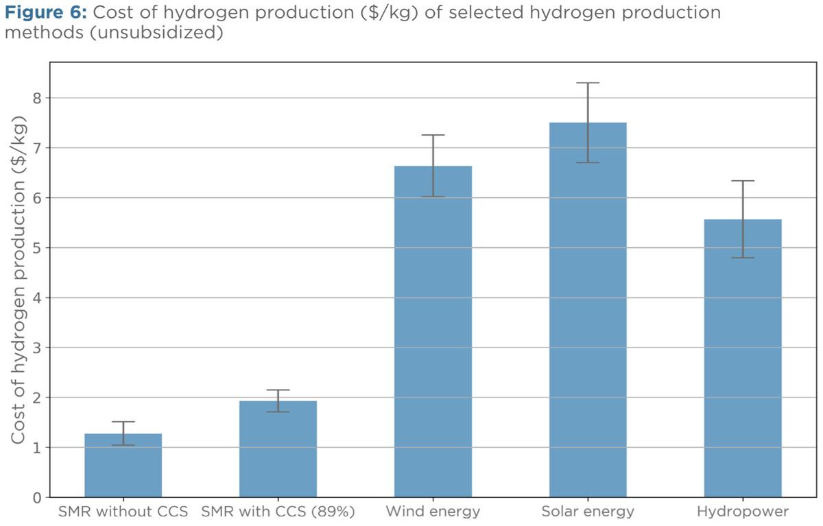 hydrogen costs