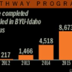 Students who have completed Pathway and enrolled in BYU-Idaho online or on campus