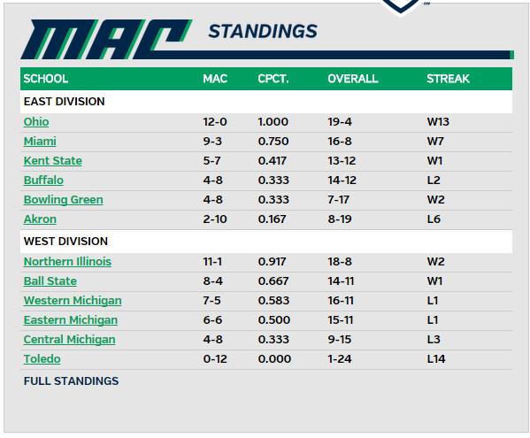 VB MAC Standings 114