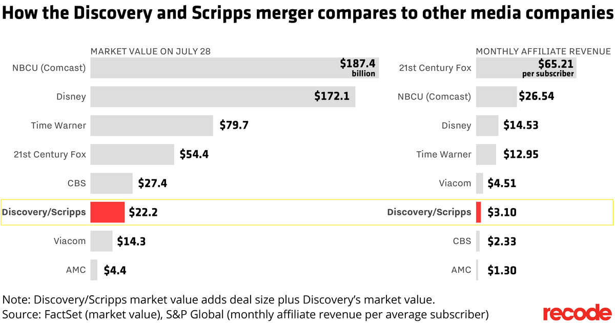 How Discovery and Scripps merger compares to other media cos.
