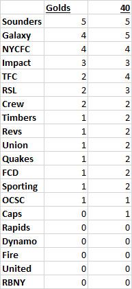 EA FIFA top talents MLS by team 2