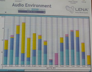 One of the charts John Simpson received during his feedback session with Patty Hernandez.