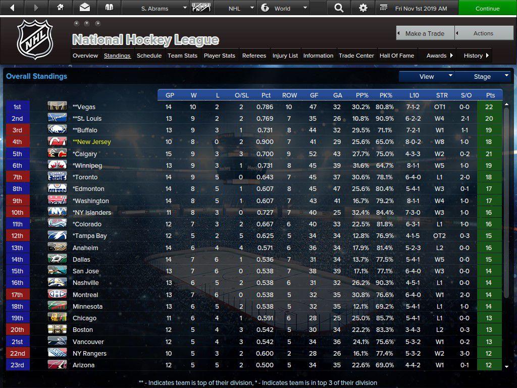 League Standings as of November 1, 2019 in EHM
