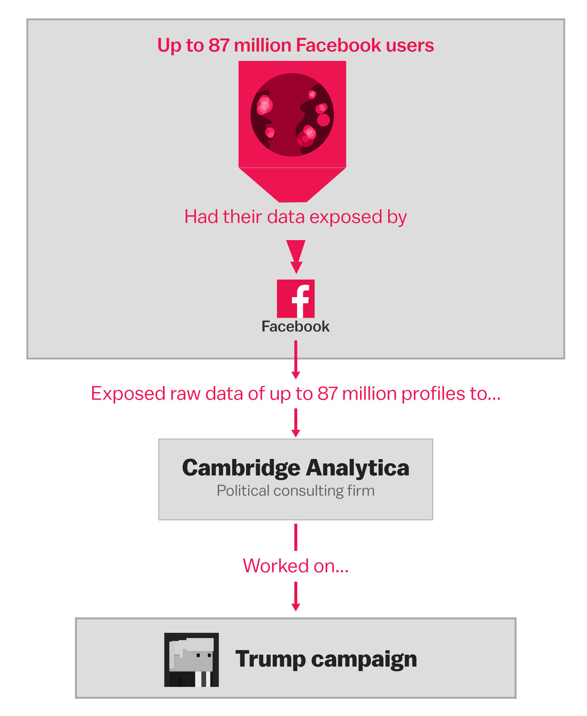 The Facebook and Cambridge Analytica scandal, explained with a