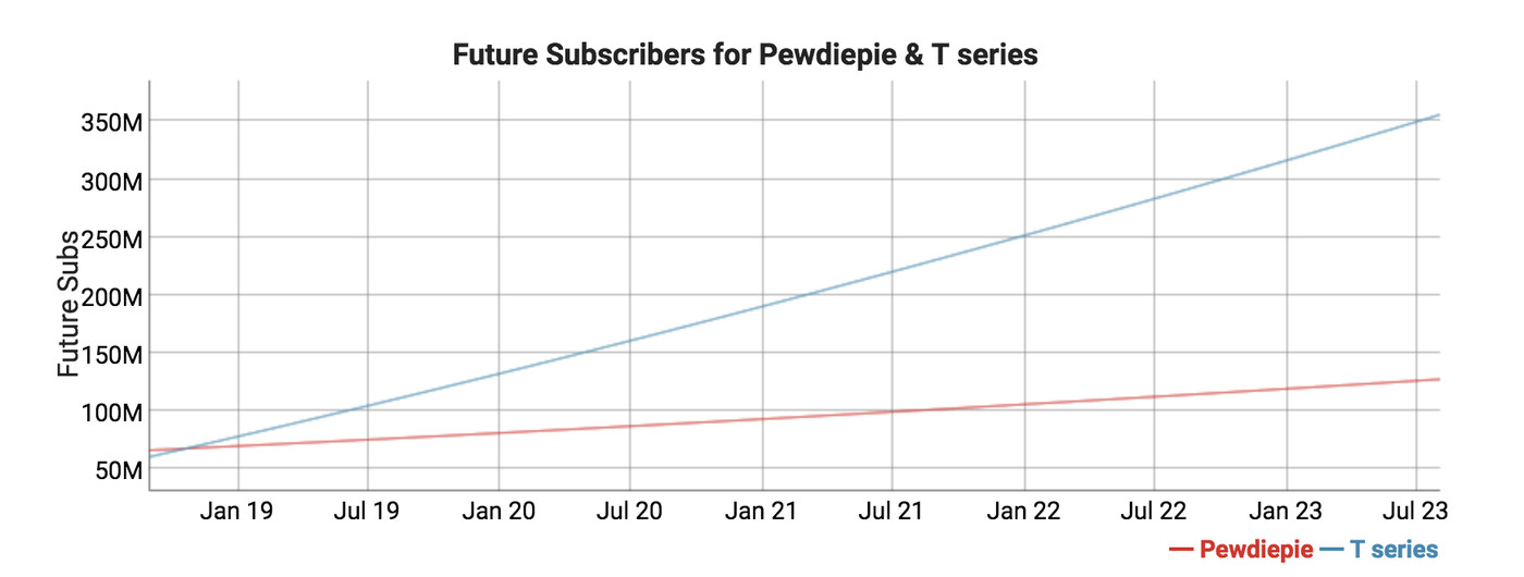 PewDiePie to be dethroned as YouTube's biggest channel by T