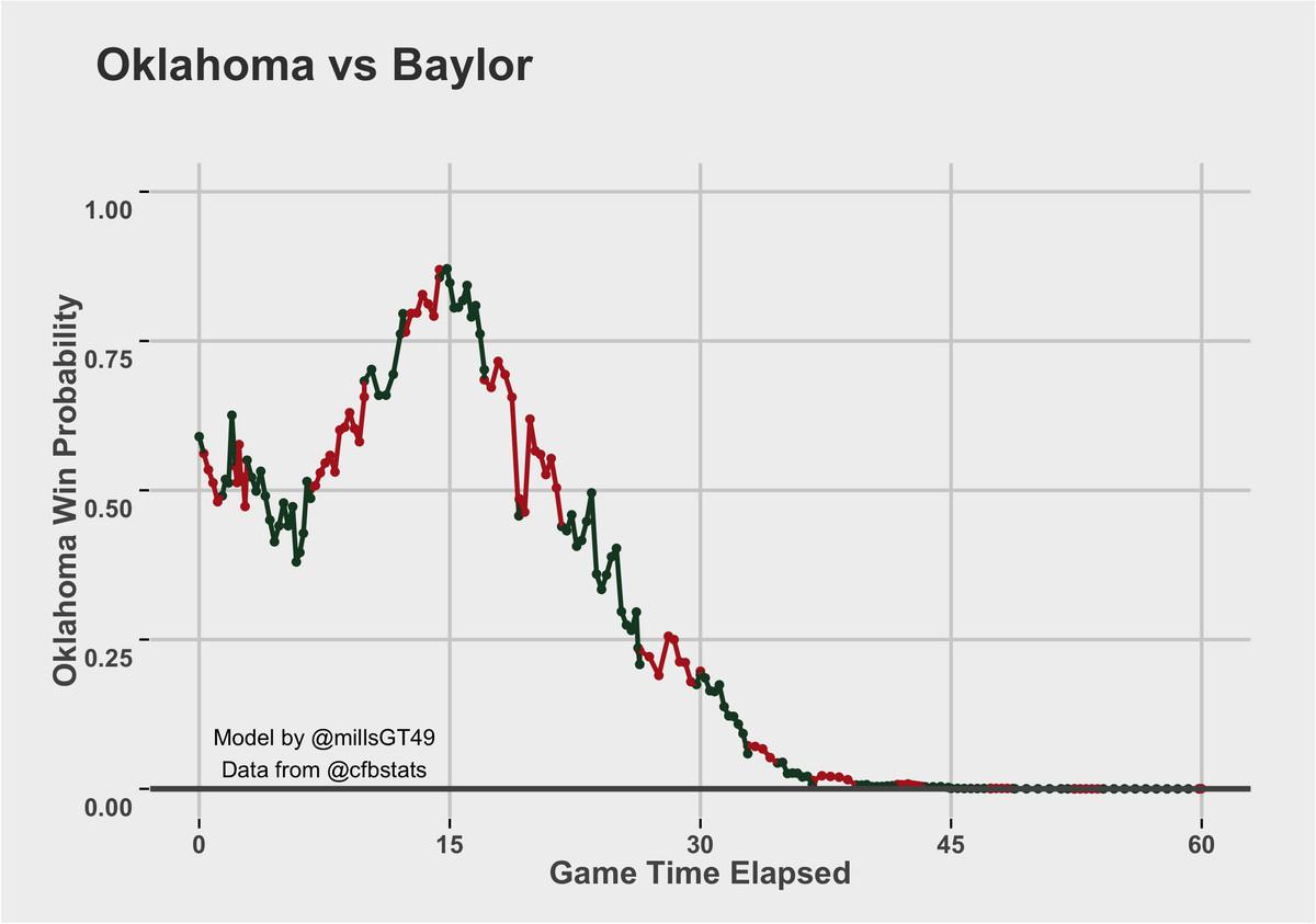 Baylor vs. OU Win Probability