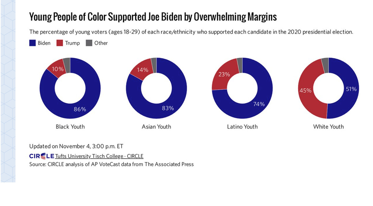Chart showing Black, asian, latino, and white youth voter turnout
