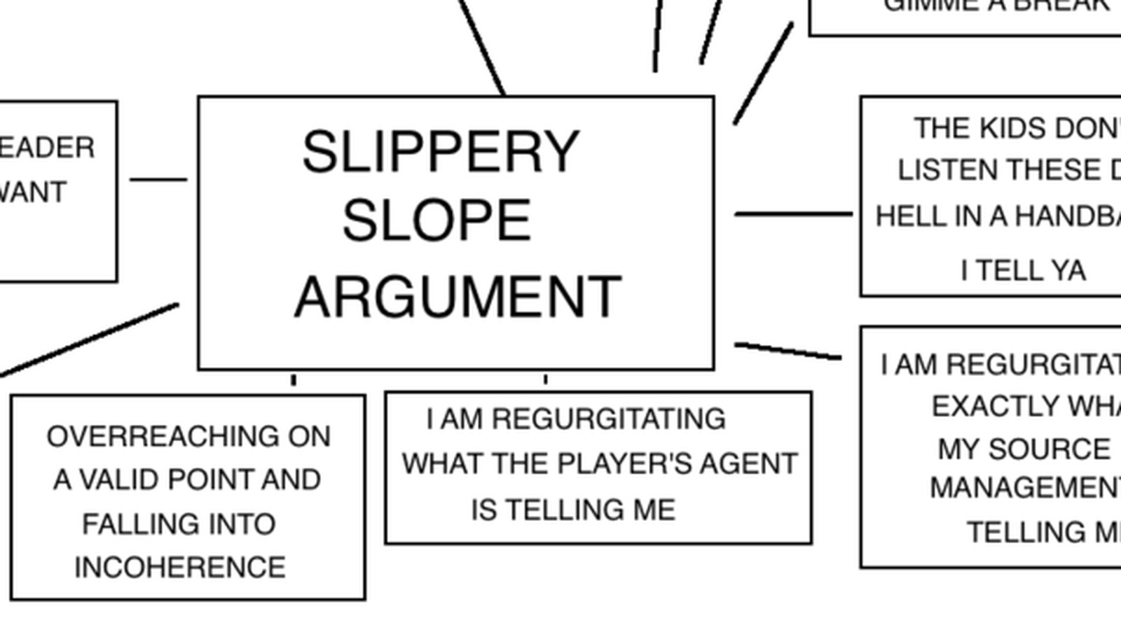 Flowchart The Slippery Slope Of Sports Argument Explained