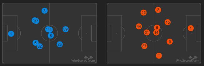 Player positions DCFC03RFC v2
