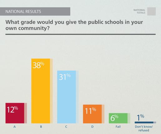 pdk schools in own community