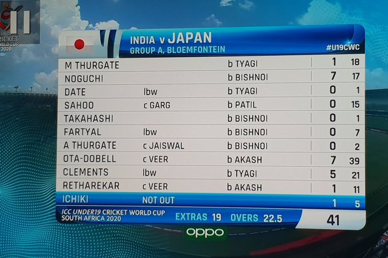 EOy 1CLVAAE9iF .0 - India handed Japan one of the most profound beatings in cricket history