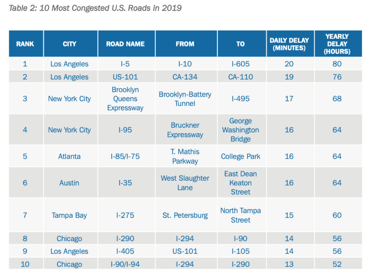 Chart of the 10 most congested U.S. roads in 2019