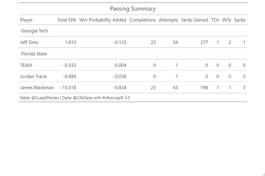 Passing | Data: @CFB_Data via @cfbscrapR | Figure: Jason DeLoach (@ScalpRNoles)