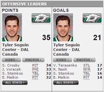Seguin Leading Points Goals
