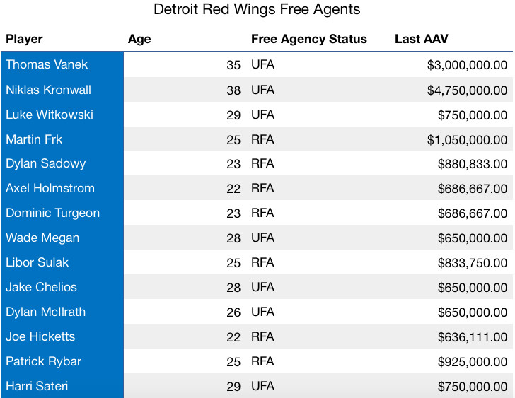 finest selection de549 916ba As of now, the Red Wings have 38 standard player contracts and  71,170,377  committed in cap hit for the upcoming season. For the purposes of this  exercise, ...