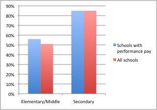 Percentage of schools meeting Progress Report targets.