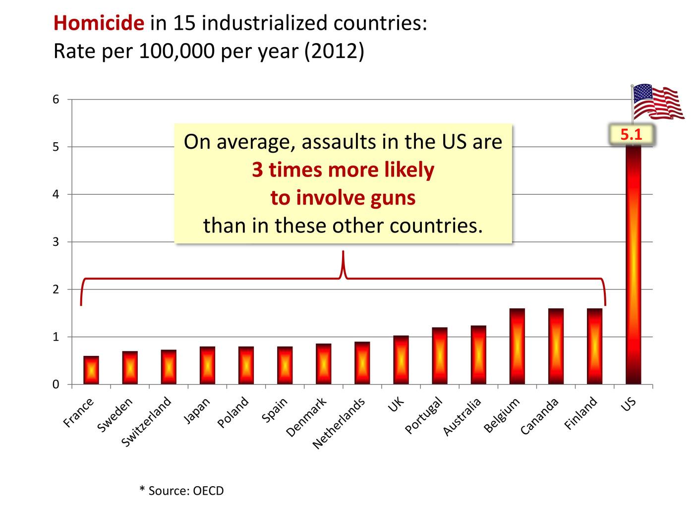 Mass shootings aren't about mental illness - Vox