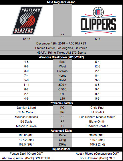 clippers blazers 12/12 preview