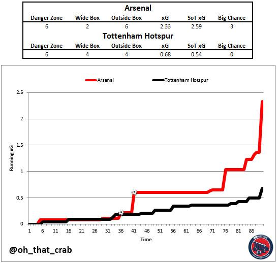 Running xG for Arsenal vs Tottenham