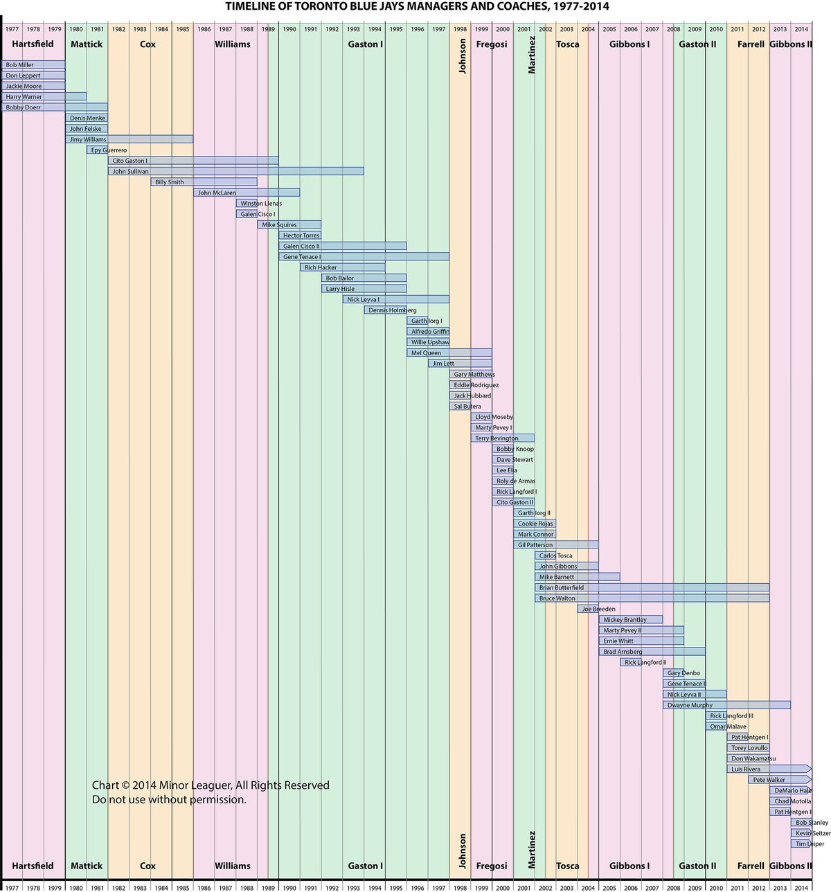 Managers & Coaches Timeline