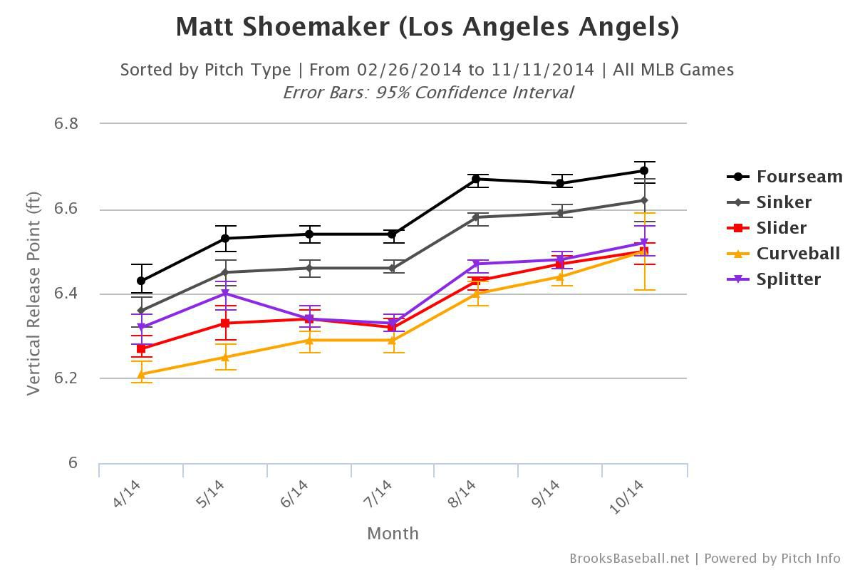 Shoemaker vertical release