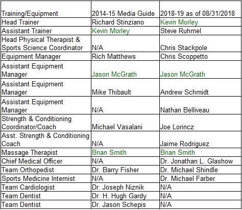 Devils Training & Equipment Staff in Fall 2014 to August 2018
