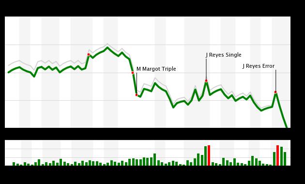 Mets vs Padres 7/24/18 WPA Chart