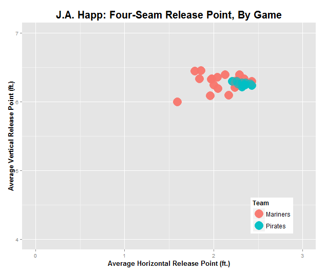 Happ Fastball Release Points