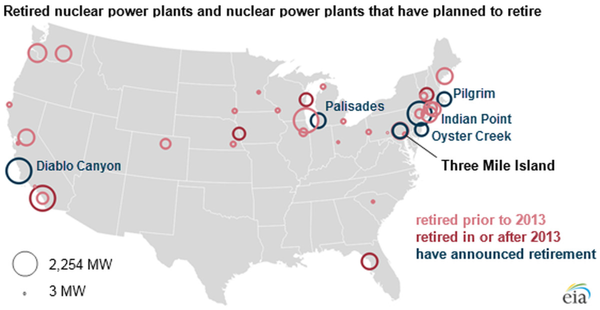 nuclear retirements