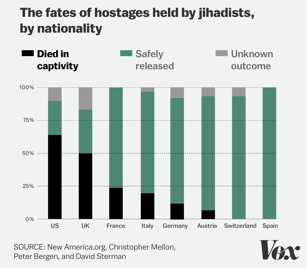 The fates of hostages held by jihadists, by nationality