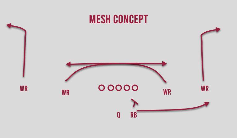 mesh concept
