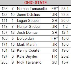 Ohio St lineup 2015