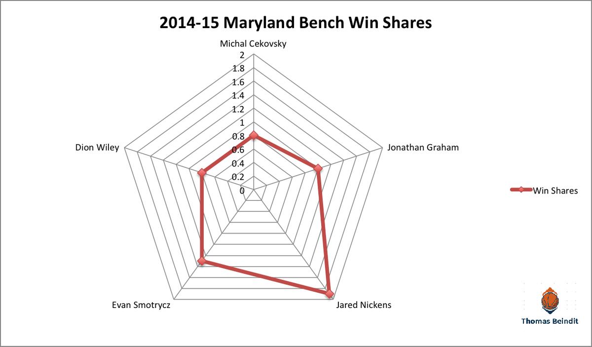 1415 maryland bench win sharezzzzz