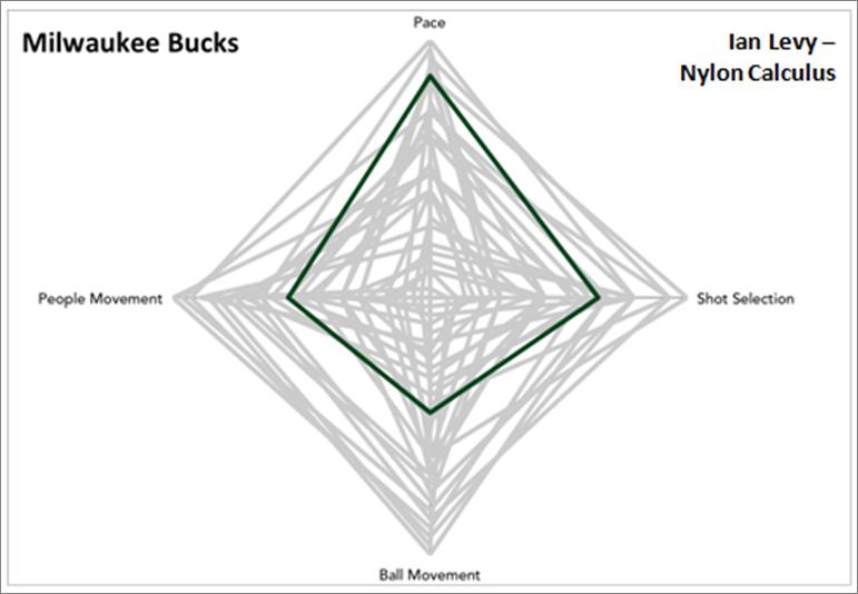 Bucks Style Visual