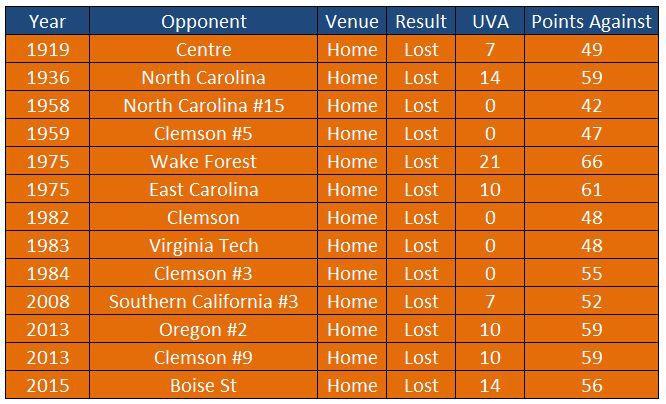 UVA Home Blowouts