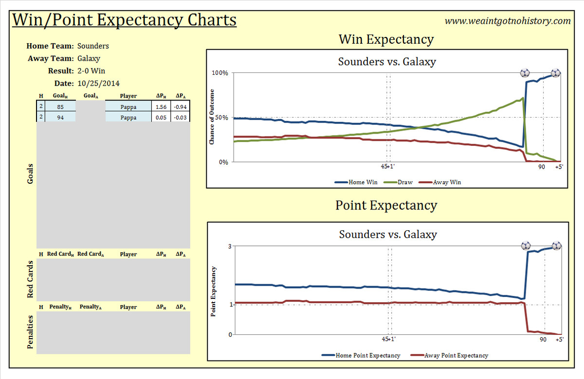 Shield Win Expectancy Chart