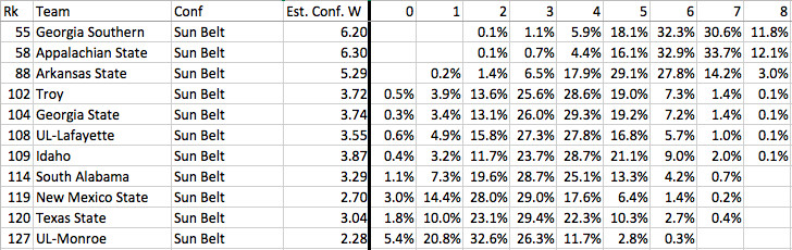 Sun Belt conference win projections
