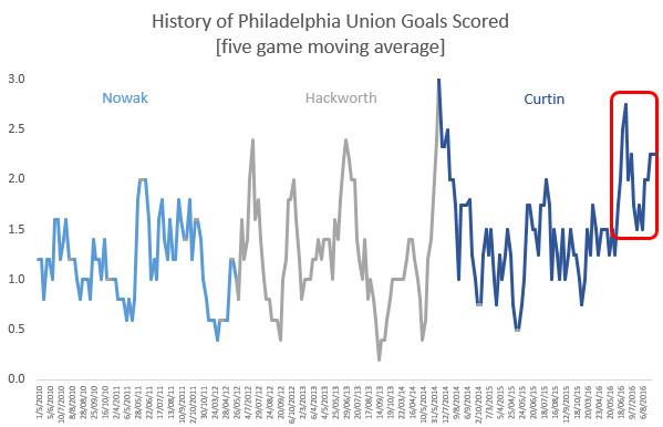 union history offense