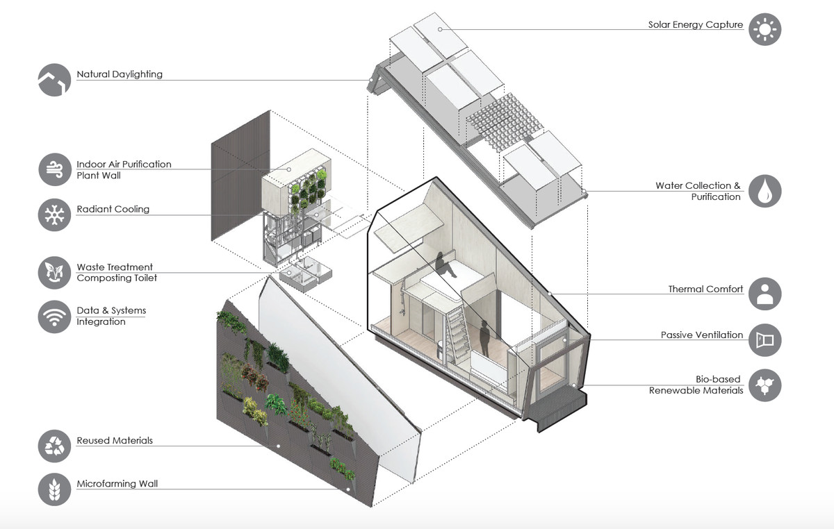 Rendering of housing systems