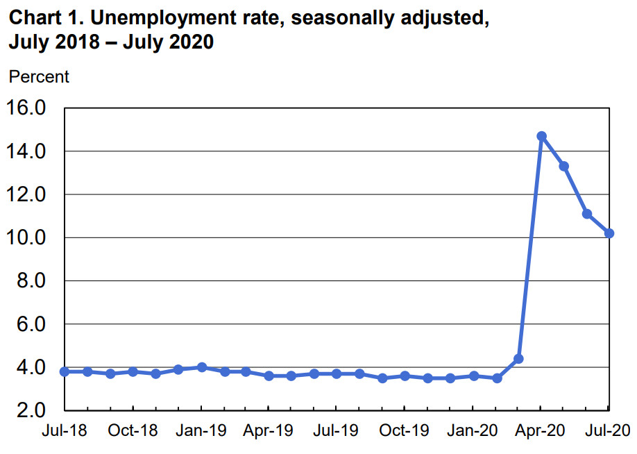 A chart of the US unemployment rate over the previous two years.