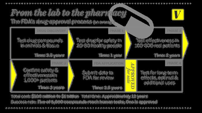 drug approvals