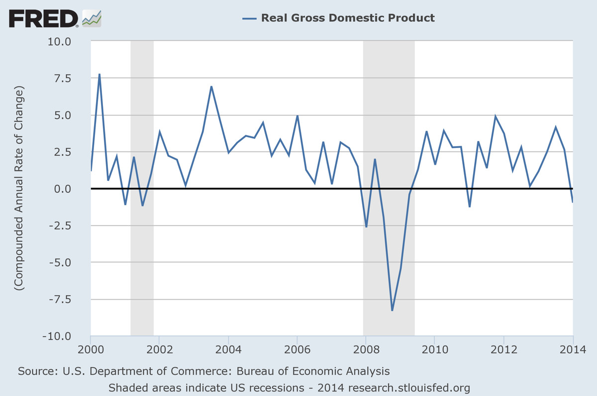 GDP growth FRED