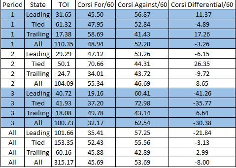 Period_Score_State_Corsi