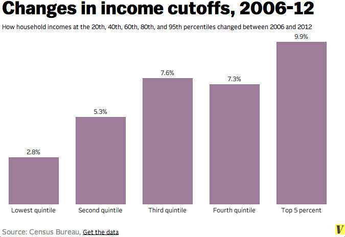 Incomes by quintile